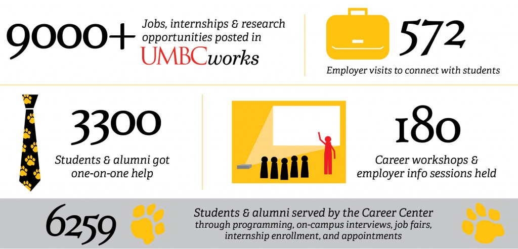 Infographic highlighting opportunities (9000+), employers (572), students helped (3300), and workshops available (180) at the Career Center.