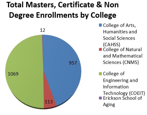 Masters Enrollment by College