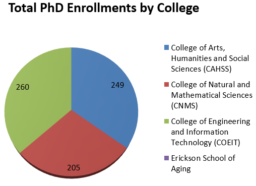 PhD Enrollments by College