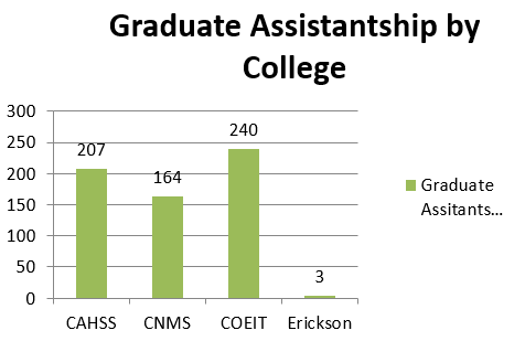 Assistantships by College