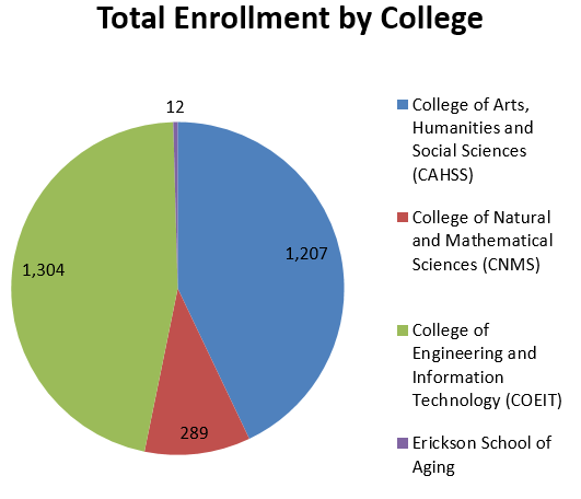 Total Enrollment by College