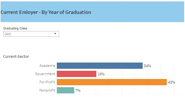 Thumbnail view of the PhD Career Outcomes hosted on Tableau